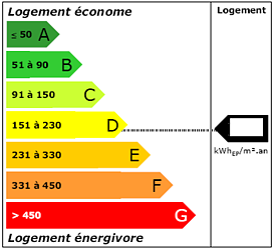 étiquette énergie DPE classe énergétique