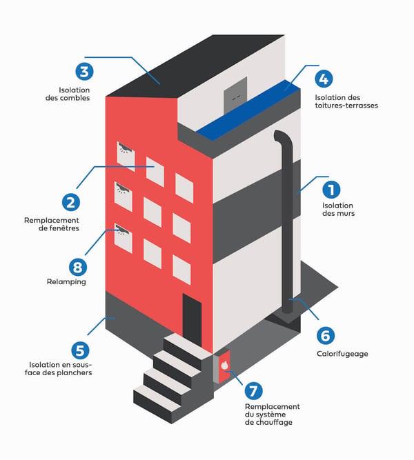 schema-immeuble-copropriete-travaux-renovation-energetique